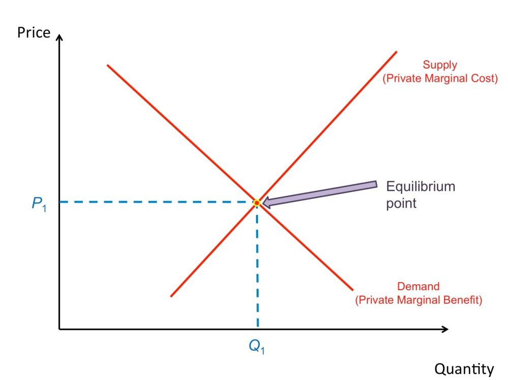 medium resolution of market failure