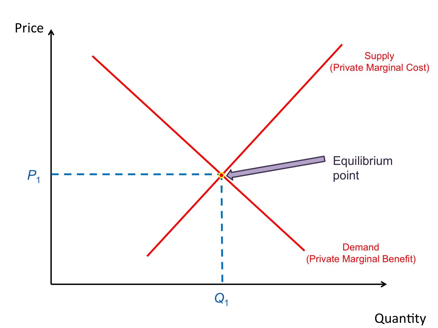 hight resolution of market failure