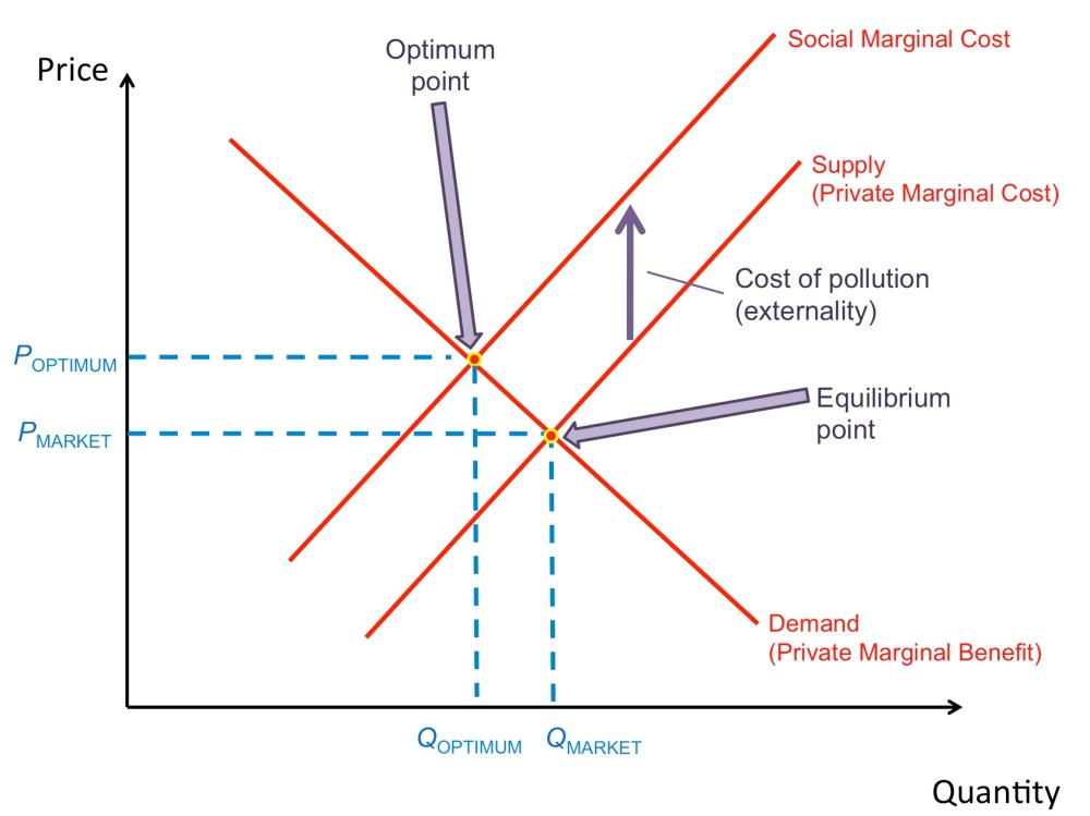 medium resolution of this diagram demonstrates what will happen when the social marginal cost is greater than the private marginal cost the difference between the curves is