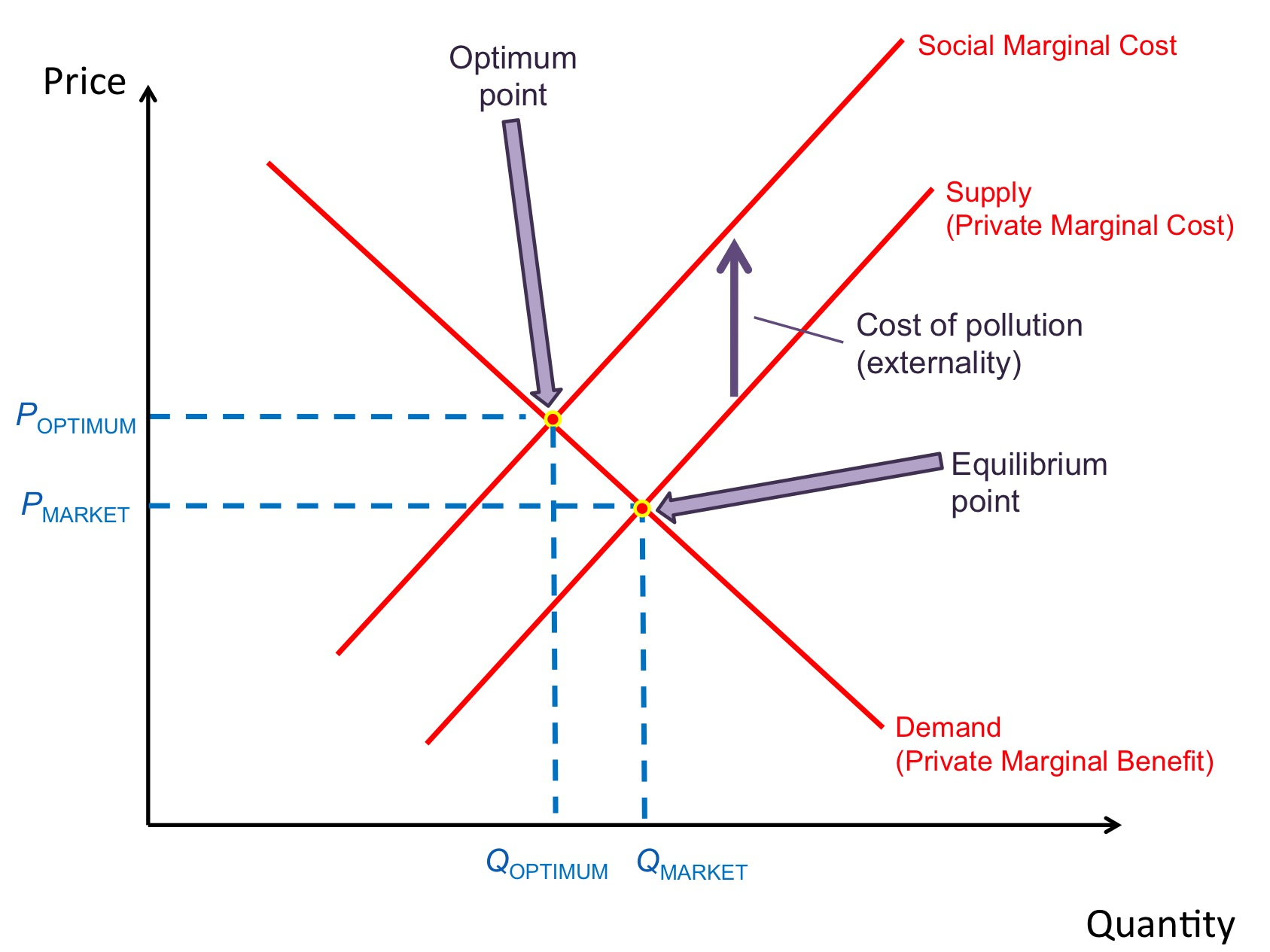 hight resolution of this diagram demonstrates what will happen when the social marginal cost is greater than the private marginal cost the difference between the curves is