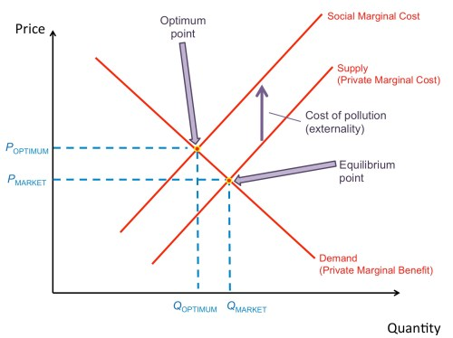 small resolution of this diagram demonstrates what will happen when the social marginal cost is greater than the private marginal cost the difference between the curves is