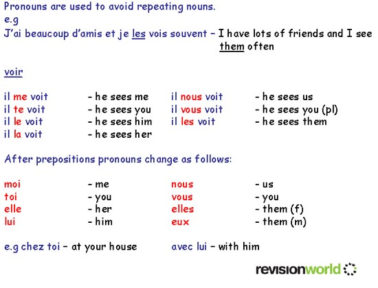 Object Pronouns – Direct and Indirect Object Pronouns Spanish Worksheets