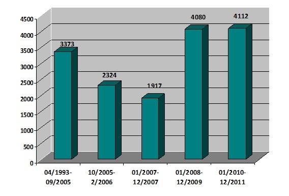 Figura 2- Evolución del número de ciclos de DGP a los largo de los años.