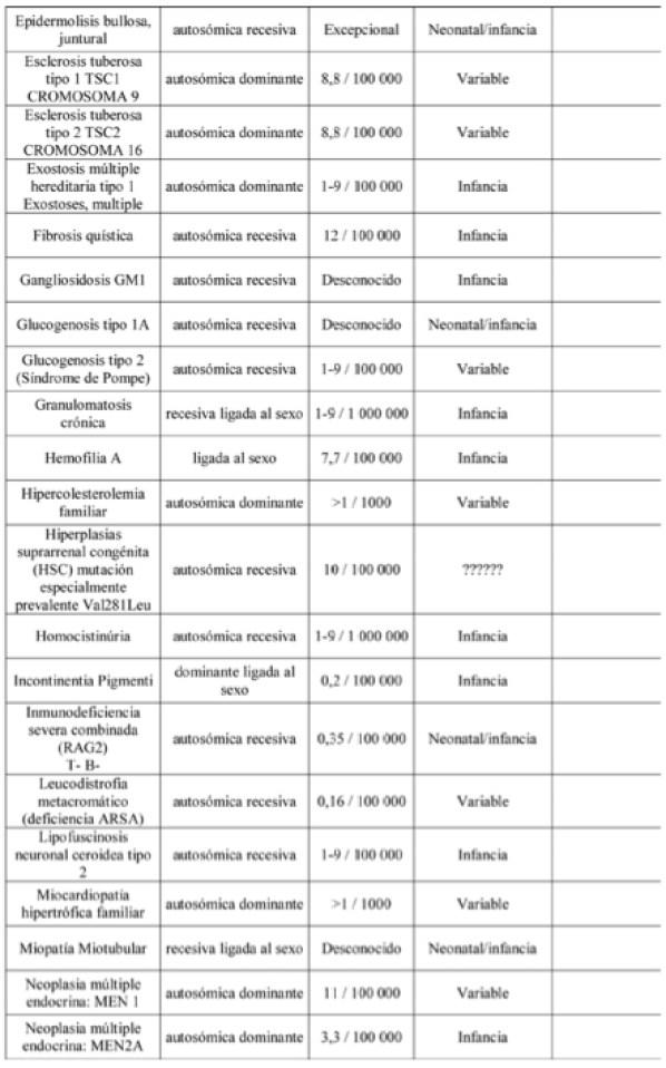 tabla 3 actualidad genetica dic 2010