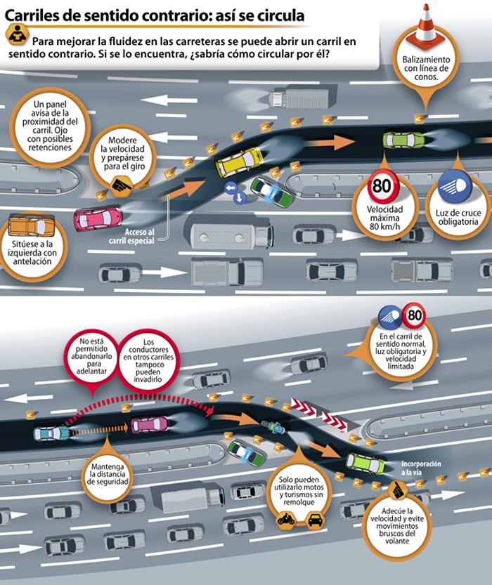 Infografía que detalla paso a paso la incorporación a un carril adicional y las normas que deben ser observadas