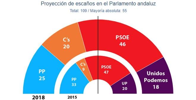 2D: PSOE y PP perderían un diputado cada uno en Huelva en favor de Adelante Andalucía y Ciudadanos