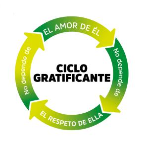 RA Febrero 2019 - Ciclo gratificante