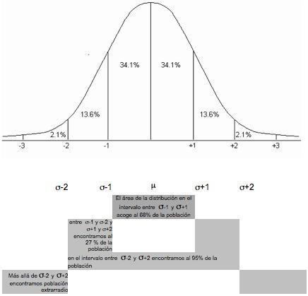Figura 2: Representación de una distribución normal (Campana de Gauss).