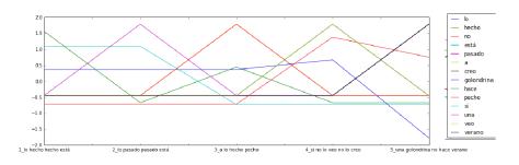 Ilustración 5: visualización de z-scores de cada palabra en cada texto
