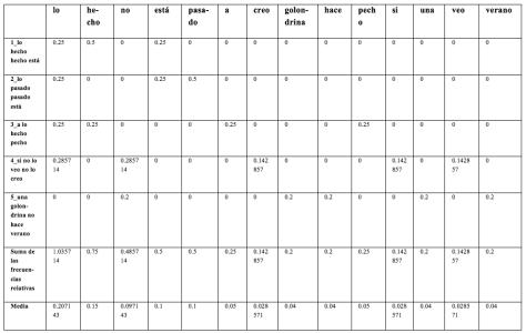 Tabla 5: Frecuencia relativa de cada token en cada texto