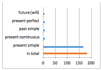 Graph 1 Number of periphrastic passive constructions in English texts. Source: Own processing