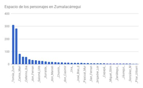 Figura 1. Espacio de los personajes en Zumalacárregui