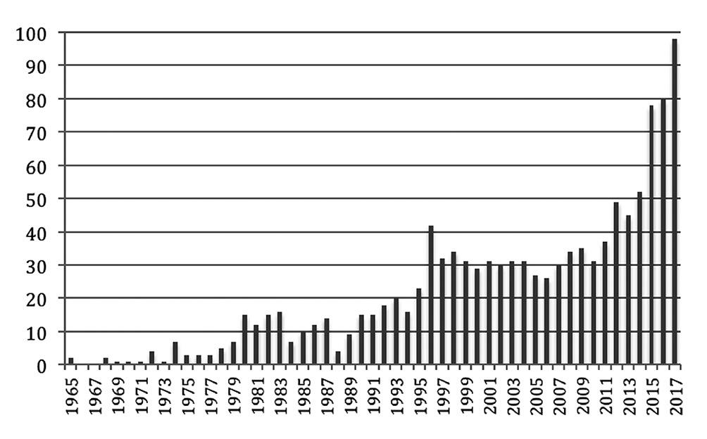 FORMACIÓN DE ANESTESISTAS EN CHILE. Cómo ha evolucionado la formación en nuestra            especialidad en los últimos 40 años