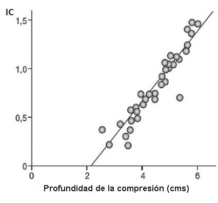 Fisiopatología del paro cardiorrespiratorio. Fisiología de la reanimación cardiopulmonar