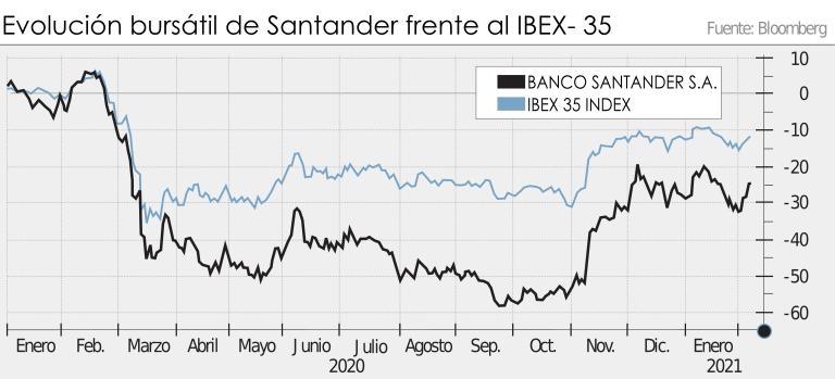 Evolución bursátil de Santander frente al IBEX- 35