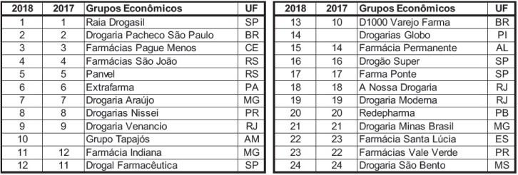 Ranking de faturamento em 2018