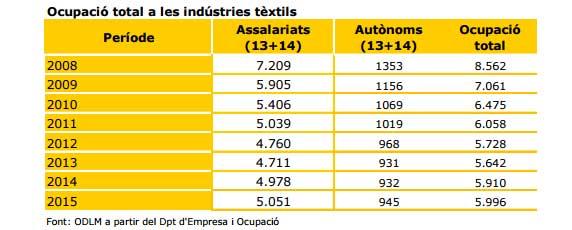 El textil vuelve a crear empleo en el Maresme. Gráfico: CCM