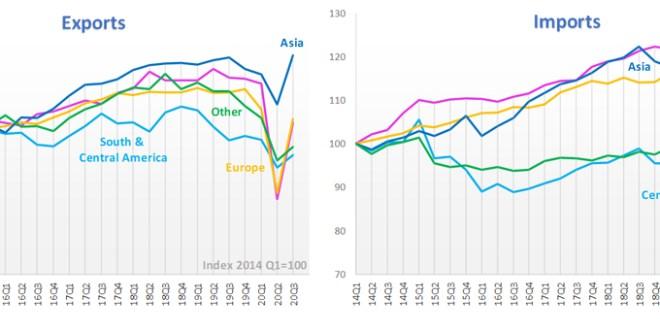 OMC: crece el comercio mundial en el tercer trimestre de 2020.