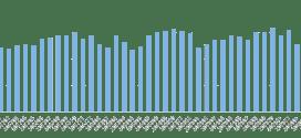 Puertos de la costa este sudamericana: derrumbe de importaciones y récord de exportaciones
