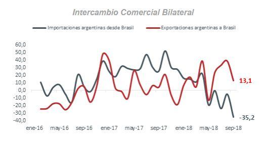 Tras brusca caída en importaciones, Argentina tuvo superávit comercial con Brasil por primera vez en 4 años