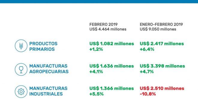 Brasil y Chile empujaron el crecimiento de las exportaciones.