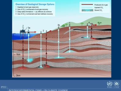 Ilustração de opções de armazenamento geologico. Crédito: IPCC WMO-UNEP.