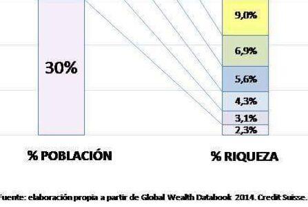 Reparto de la riqueza en el Estado Español.