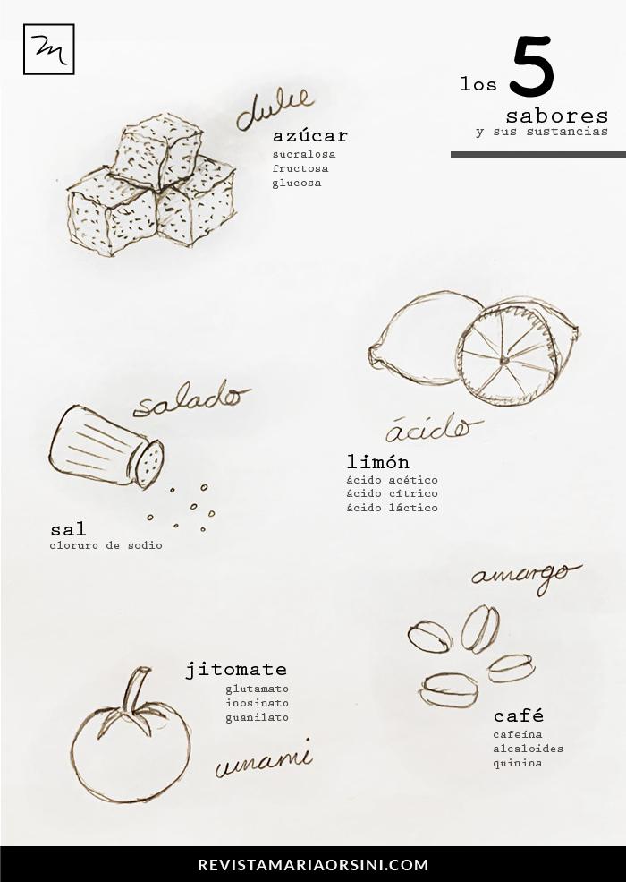 Los 5 sabores: umami, dulce, salado, amargo, ácido