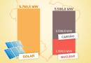 Energia solar: R$ 30 bilhões em investimentos acumulados