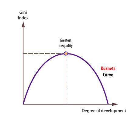 La curva de Kuznets.