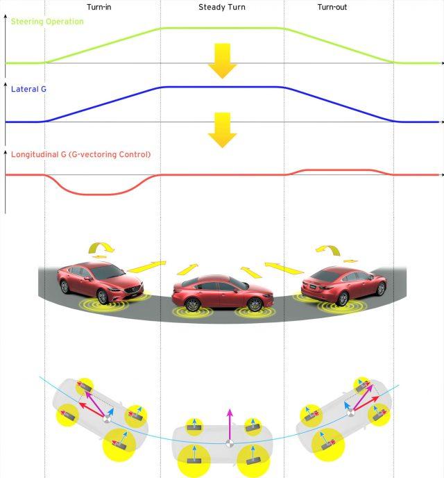 Mazda G-operacion GVC Plus
