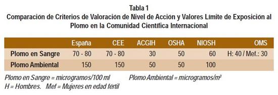 Tabla monitoreo de plomo en sangre y ambiente