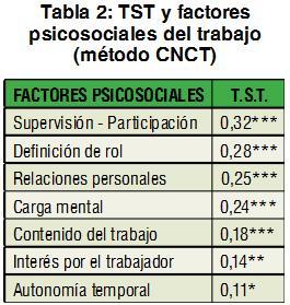Factores psicosociales que afectan el resultado del TST