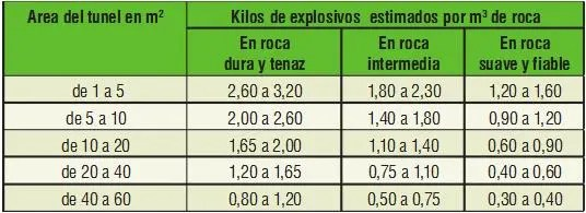 Explosivos a usar en relación a las características de la roca