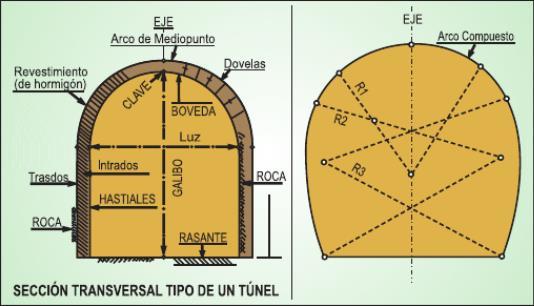 Sector trasversal de un paso subterráneo