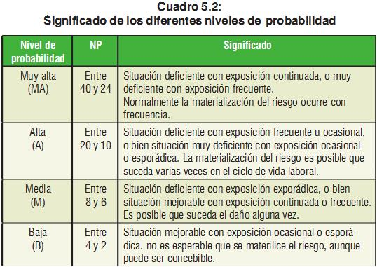 Interpretación de los grados de probabilidad en la exposición de los accidentes