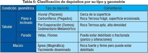 Organización de los depósitos