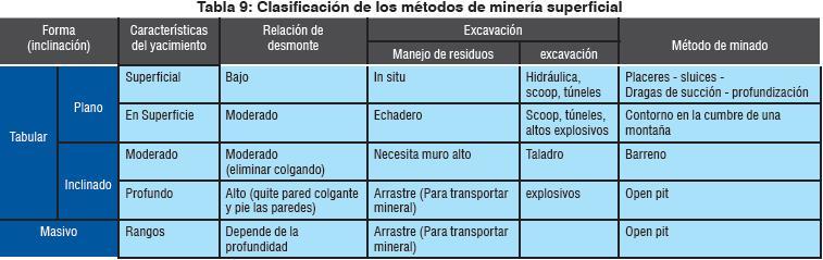 Organización de los procedimientos de minería superficial