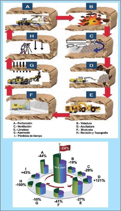 Figura: Cambios en los tiempos de cada componente del ciclo de excavación en los últimos 25 años. Gunnar Nord 2005.