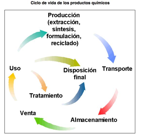 Ciclo de vida de las sustancias químicas en los centros de trabajo