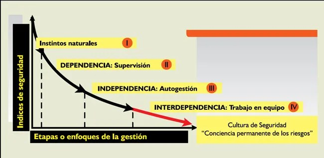 Seguridad interdependiente