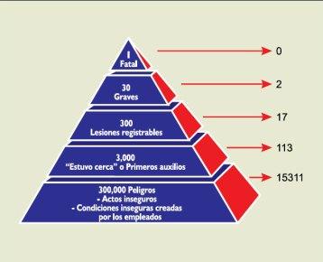 Triangulo de bird y el programa de seguridad basado en el comportamiento