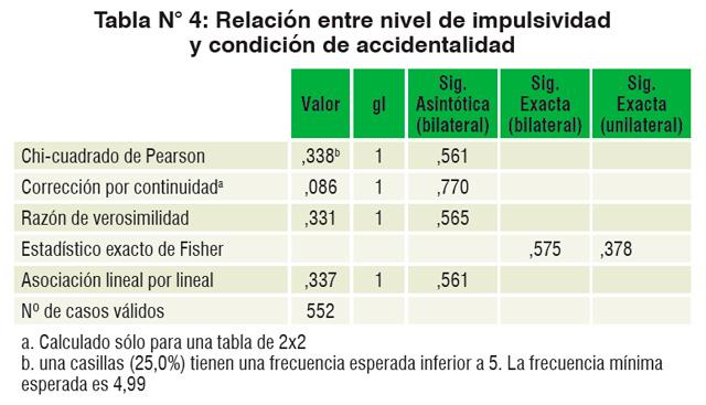 Estudio: relación entre una conducta impulsiva y accidentabilidad Tabla 4