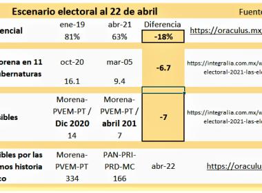 Escenario electoral al 22 de abril