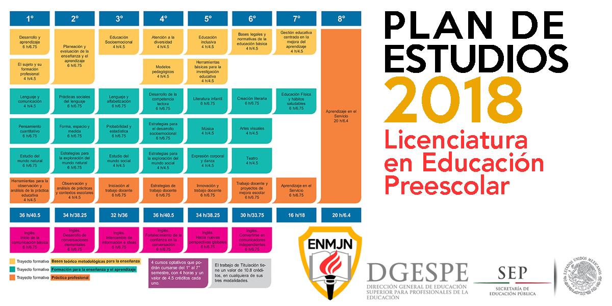 Plan De Estudios 2018 Licenciatura En Educación Preescolar