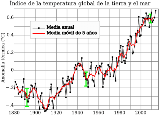 calentamiento-global-temperaturas