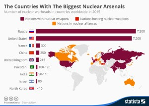 chartoftheday_3653_the_countries_with_the_biggest_nuclear_arsenals_n