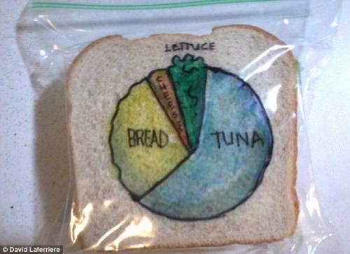 Sandwich divertido