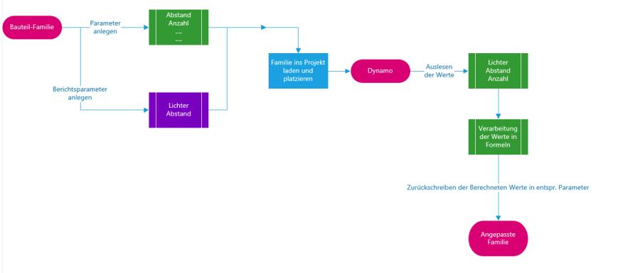 Visio Chart.png