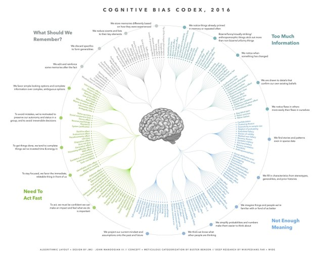 sesgos-cognitivos